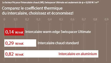 intercalaire vitrage Swisspacer Ultimate renovafenetre.fr